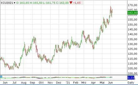 Международните цени на кафето продължават да растат